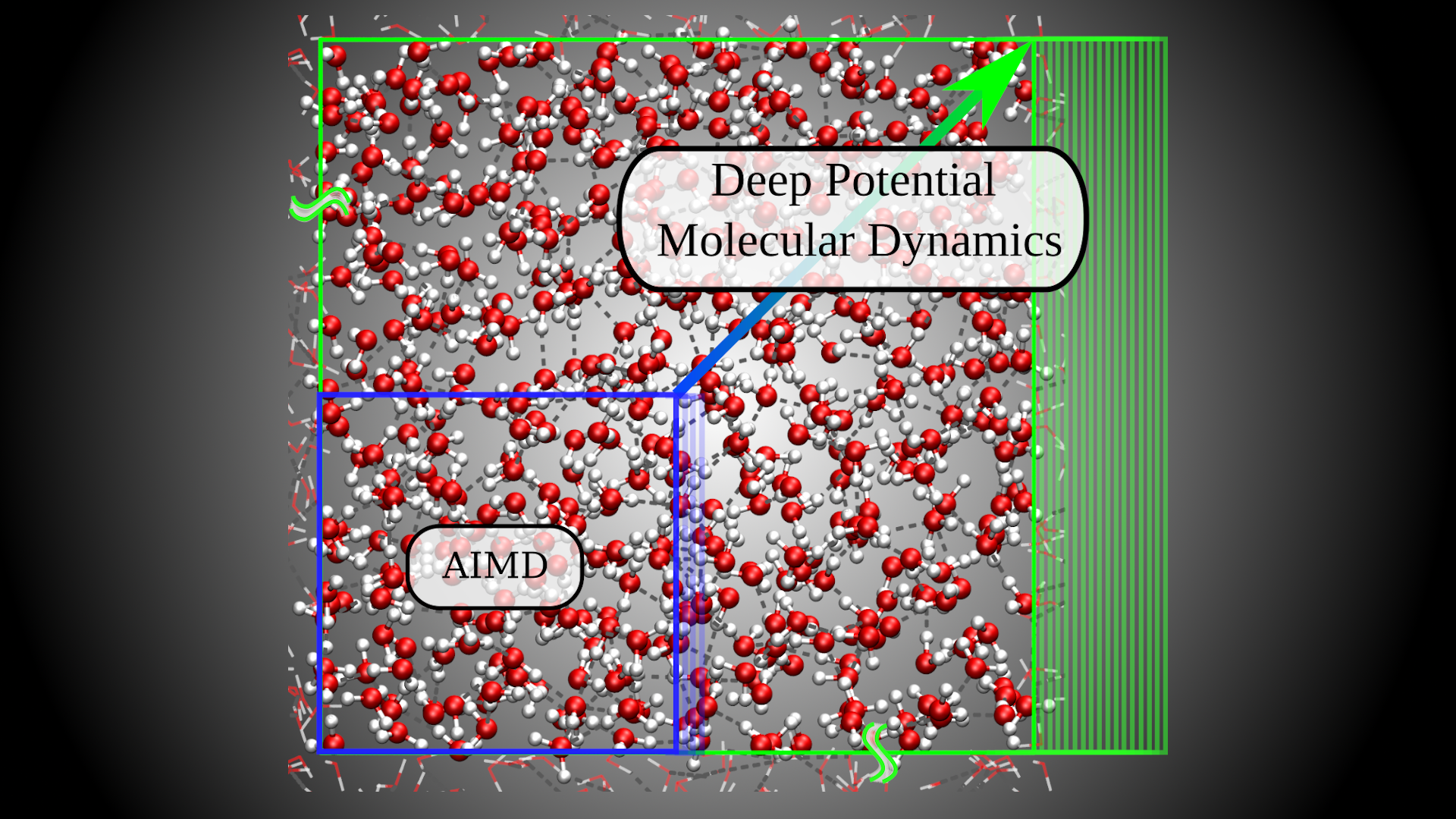 Molecular Simulation with Machine Learning
