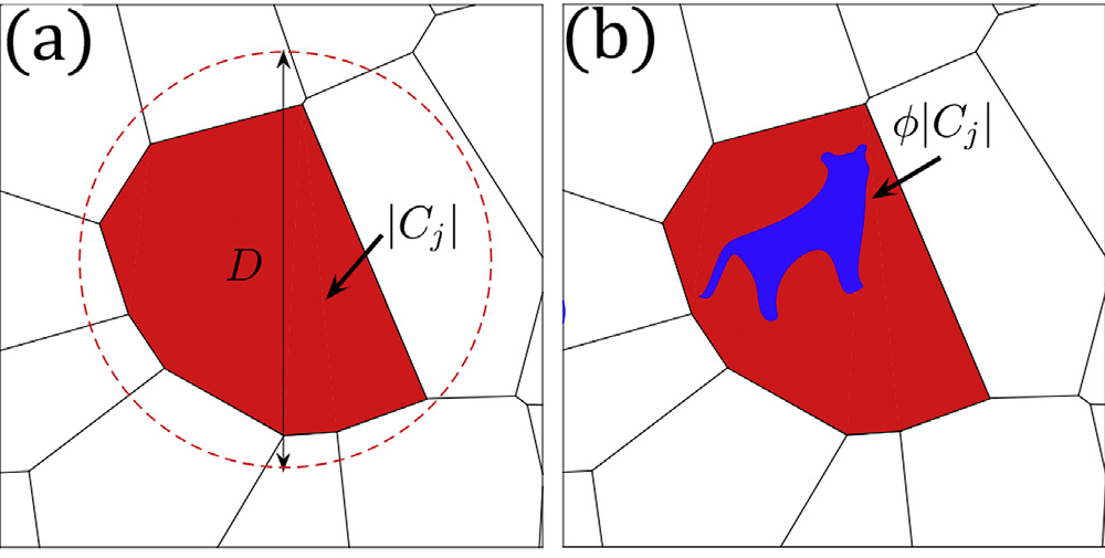 """New Tessellation-Based Procedure to Design Perfectly Hyperuniform Disordered Dispersions for Materials Discovery"" is published in Acta Materialia"