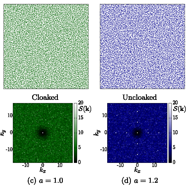 """""""Cloaking the Underlying Long-Range Order of Randomly Perturbed Lattices"""" is published in Physical Review E"""